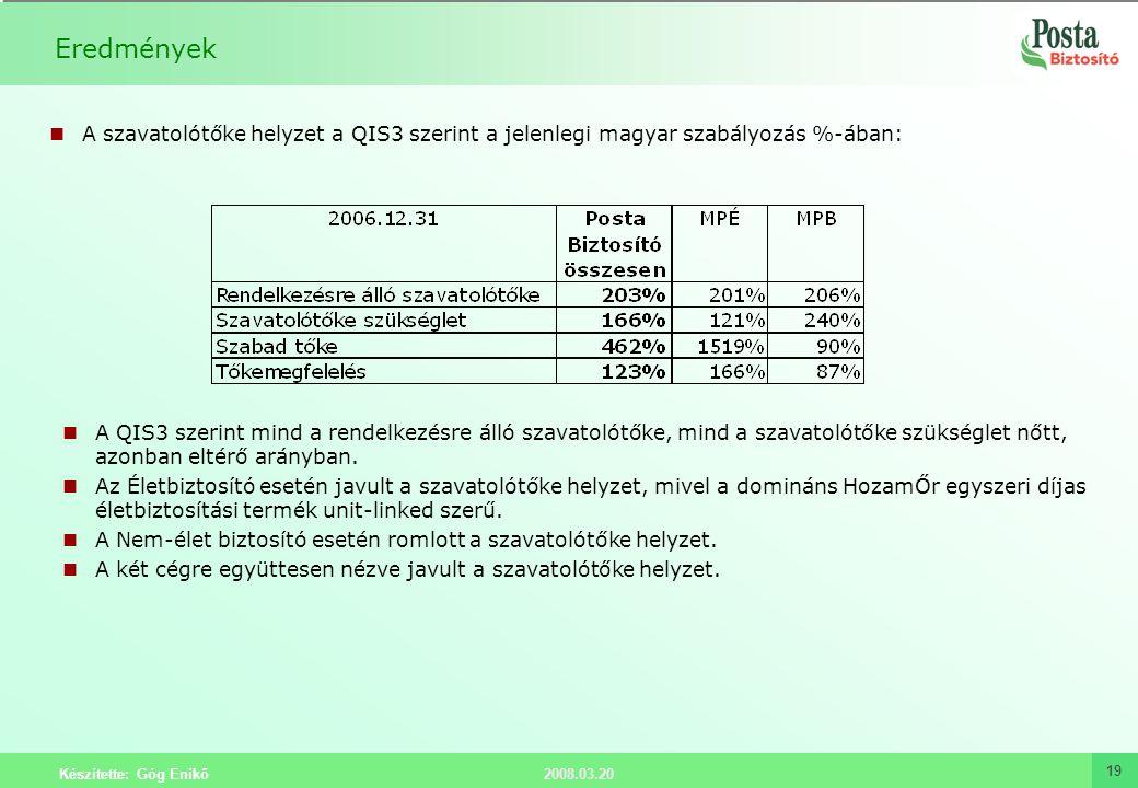 Eredmények A szavatolótőke helyzet a QIS3 szerint a jelenlegi magyar szabályozás %-ában: