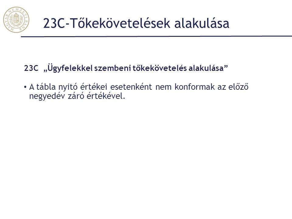 23C-Tőkekövetelések alakulása