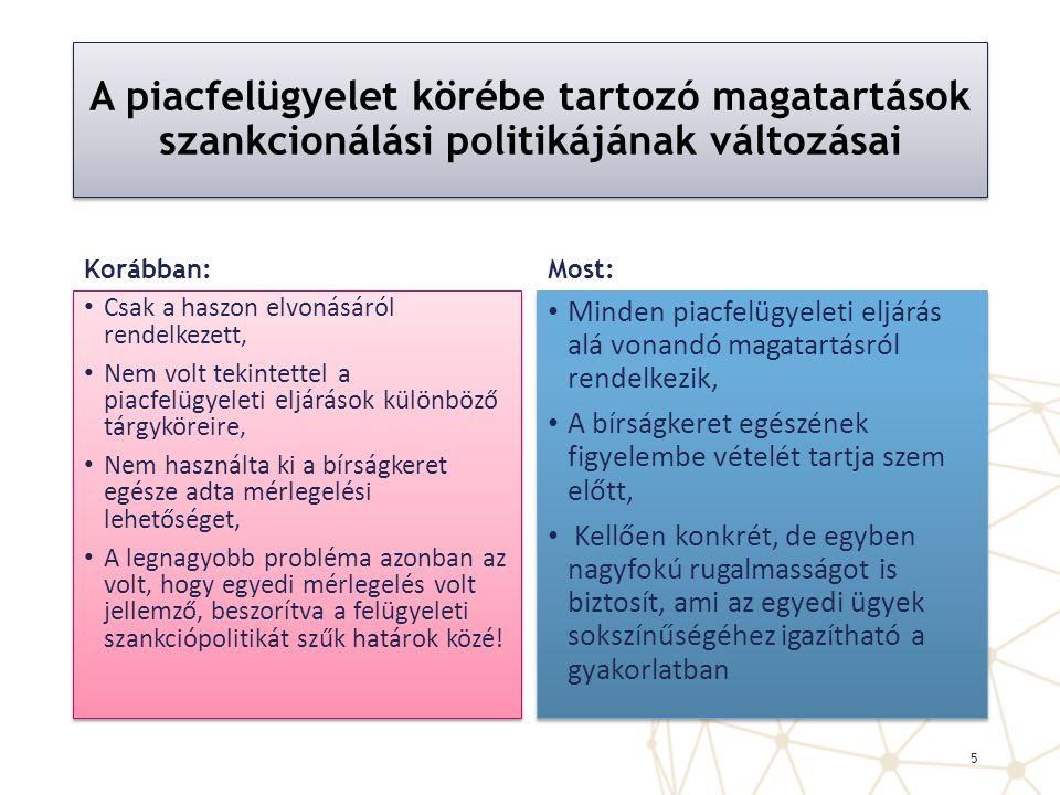 A piacfelügyelet körébe tartozó magatartások szankcionálási politikájának változásai
