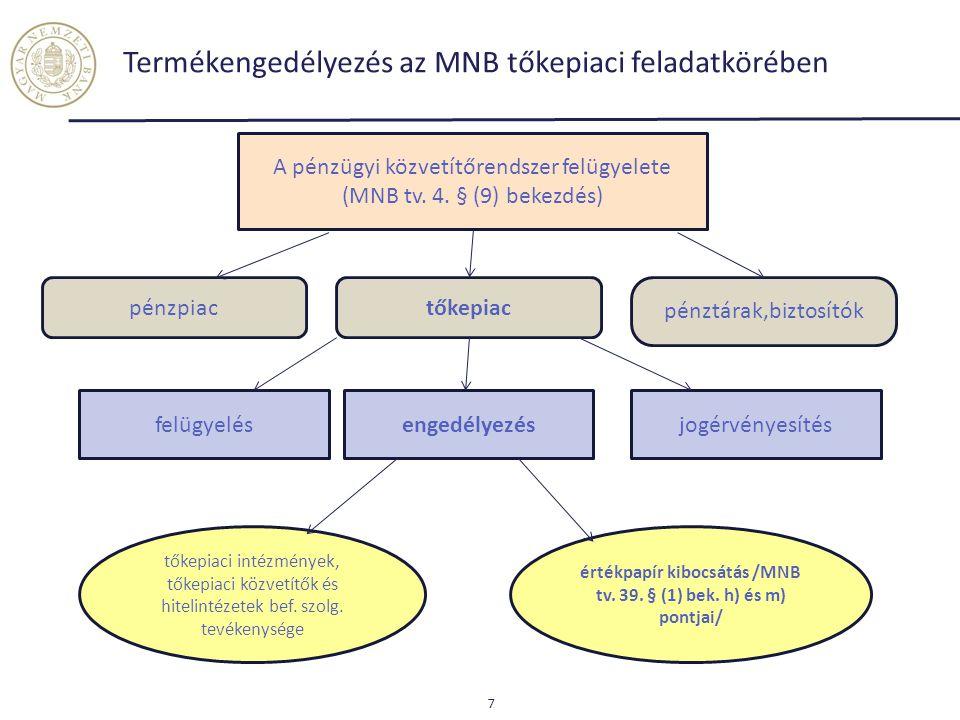Termékengedélyezés az MNB tőkepiaci feladatkörében
