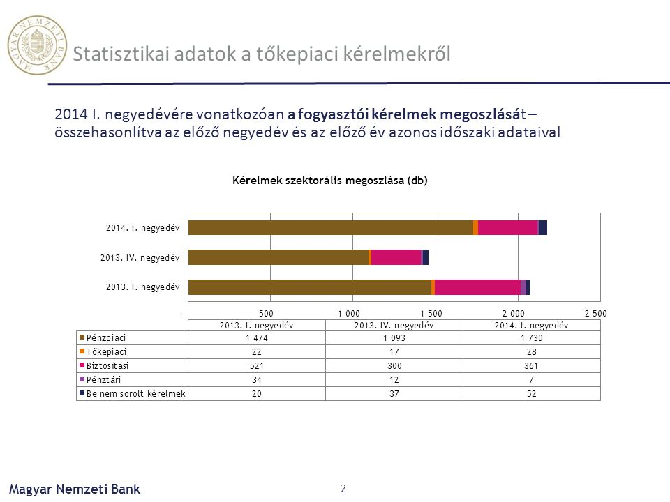 Statisztikai adatok a tőkepiaci kérelmekről