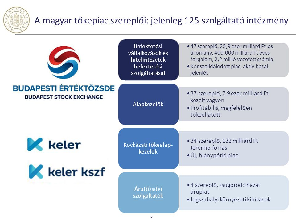 A magyar tőkepiac szereplői: jelenleg 125 szolgáltató intézmény