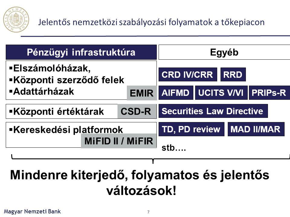 Jelentős nemzetközi szabályozási folyamatok a tőkepiacon