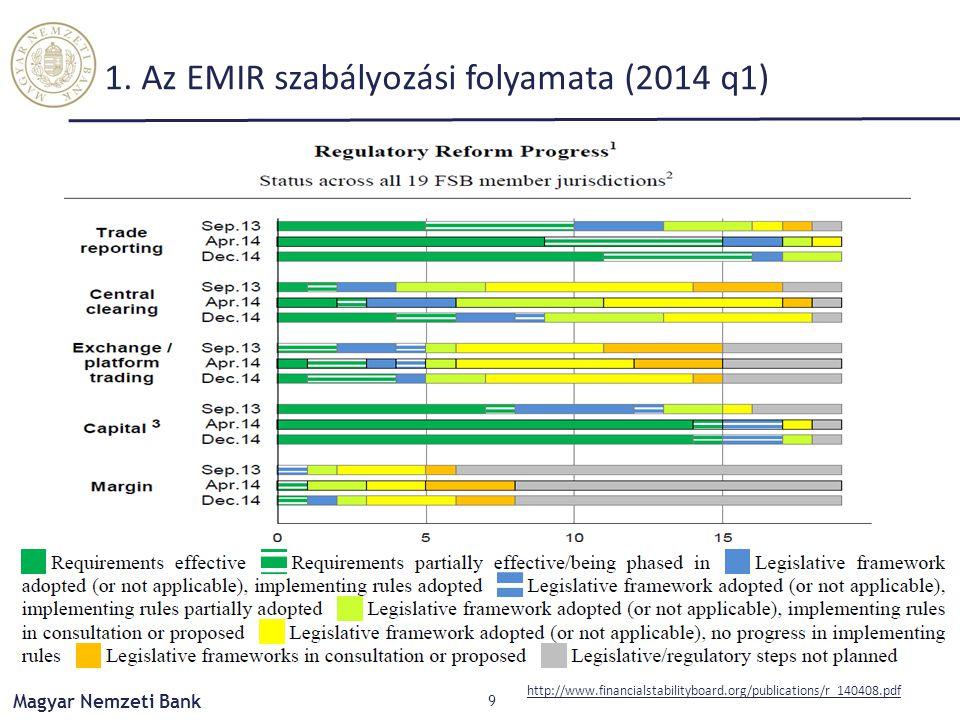 1. Az EMIR szabályozási folyamata (2014 q1)