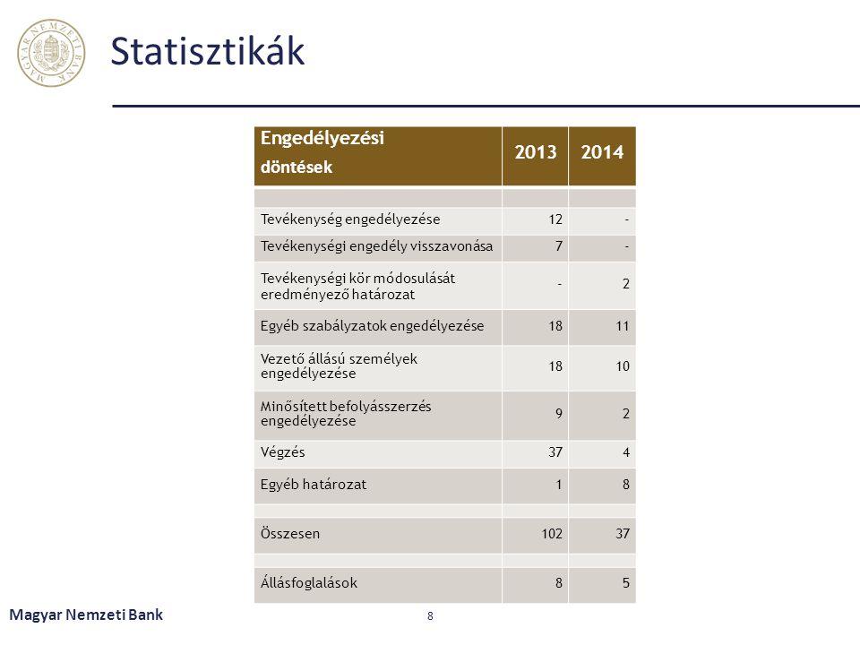Statisztikák Engedélyezési döntések 2013 2014 Magyar Nemzeti Bank