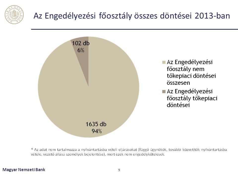 Az Engedélyezési főosztály összes döntései 2013-ban