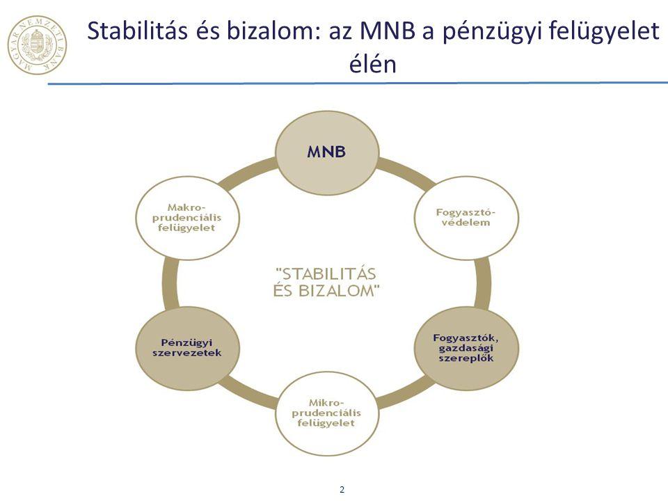 Stabilitás és bizalom: az MNB a pénzügyi felügyelet élén