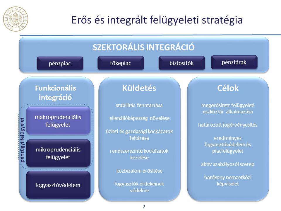 Erős és integrált felügyeleti stratégia