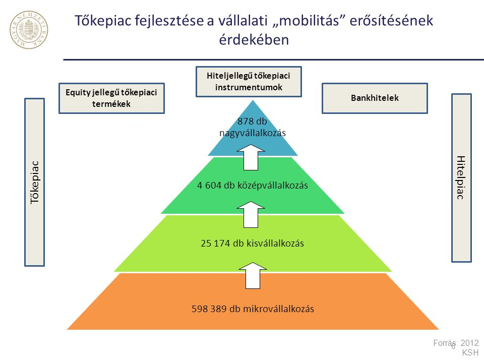 """Tőkepiac fejlesztése a vállalati """"mobilitás erősítésének érdekében"""