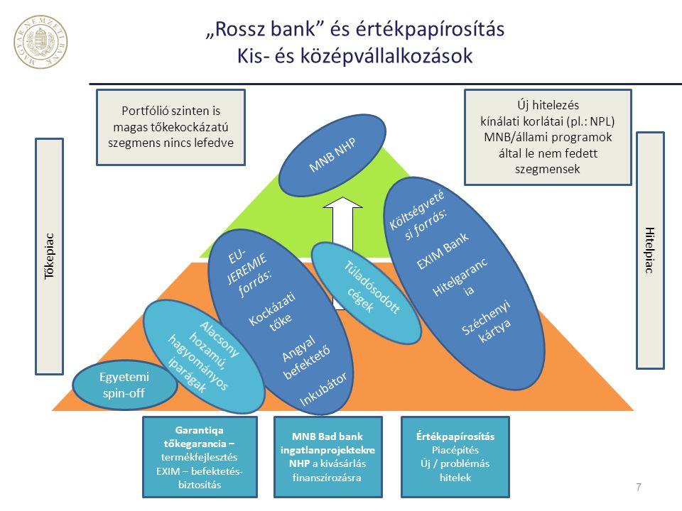 """""""Rossz bank és értékpapírosítás Kis- és középvállalkozások"""