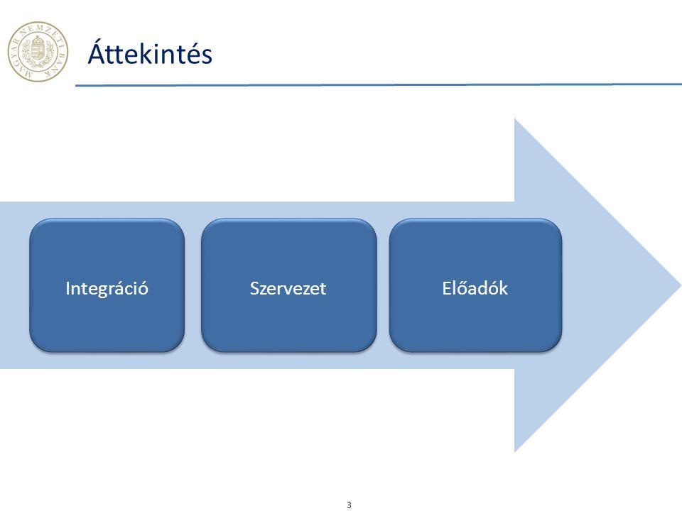 Áttekintés Integráció Szervezet Előadók 3