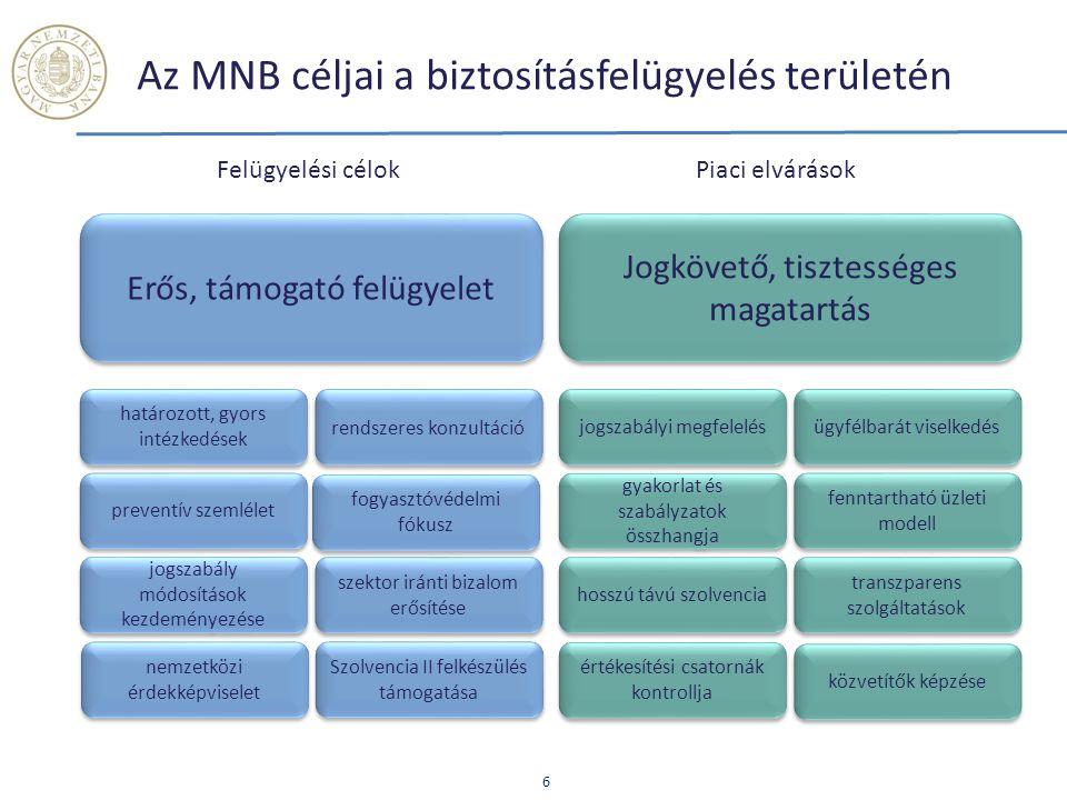 Az MNB céljai a biztosításfelügyelés területén