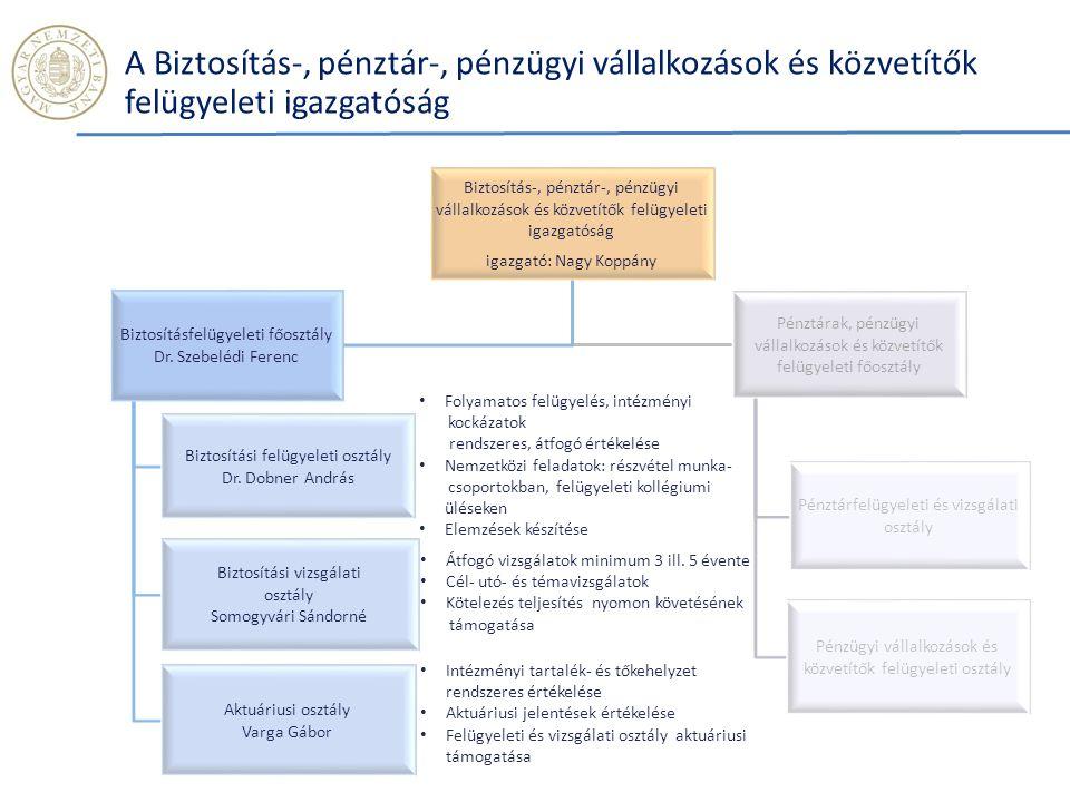 A Biztosítás-, pénztár-, pénzügyi vállalkozások és közvetítők felügyeleti igazgatóság