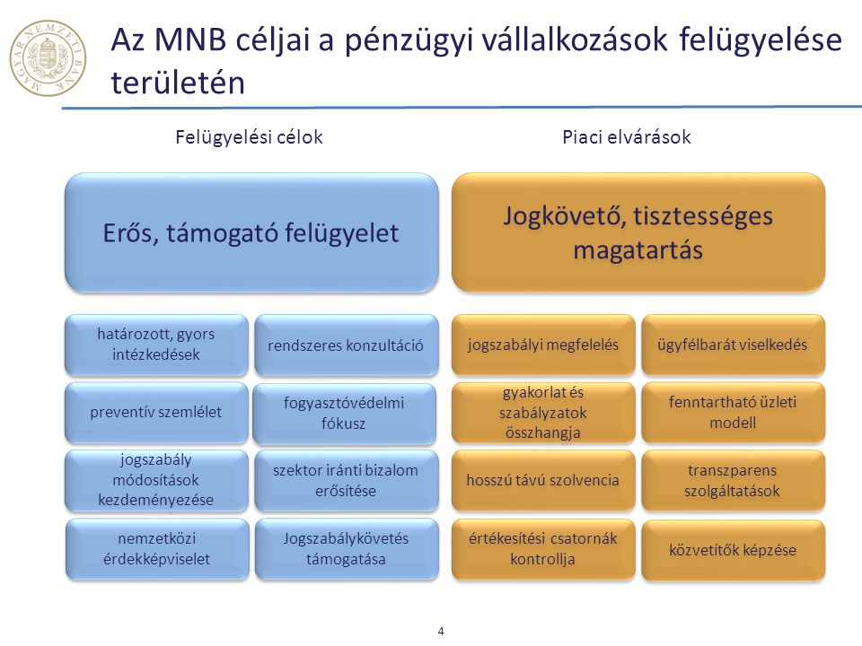 Az MNB céljai a pénzügyi vállalkozások felügyelése területén