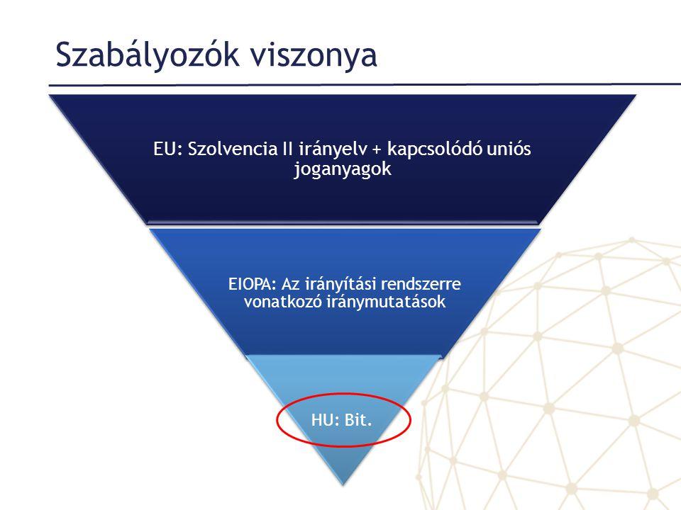 Szabályozók viszonya EU: Szolvencia II irányelv + kapcsolódó uniós joganyagok. EIOPA: Az irányítási rendszerre vonatkozó iránymutatások.
