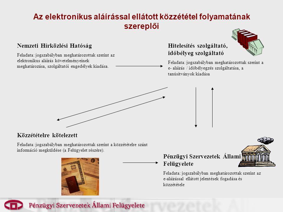 Az elektronikus aláírással ellátott közzététel folyamatának szereplői