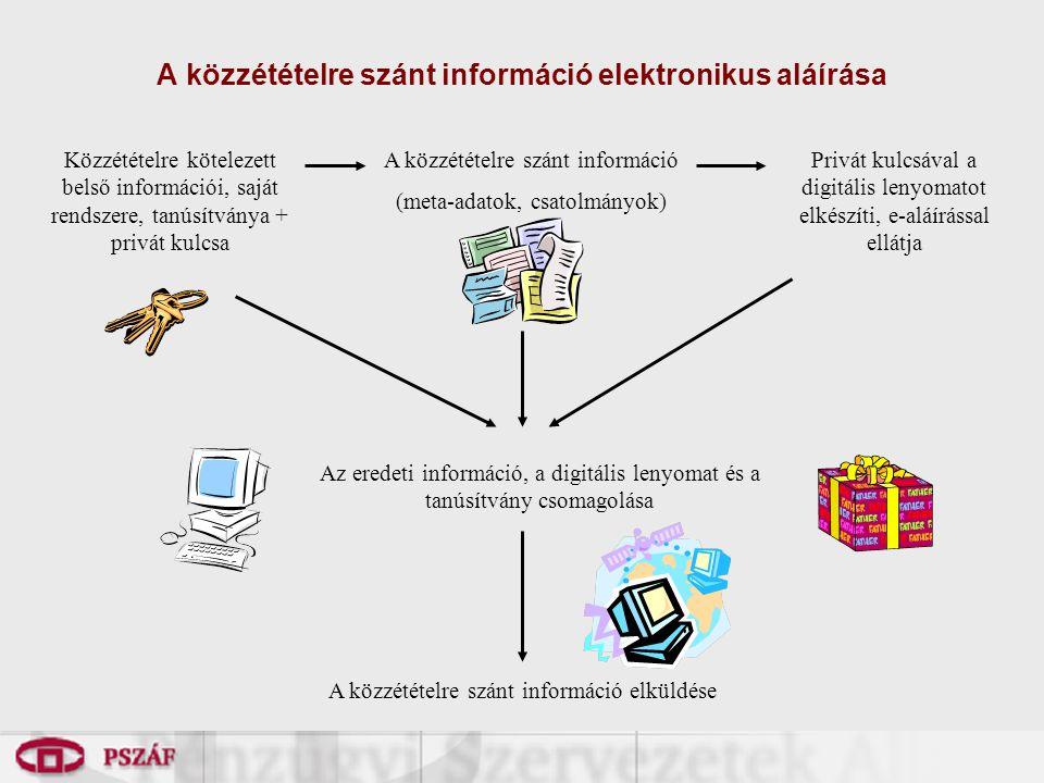 A közzétételre szánt információ elektronikus aláírása