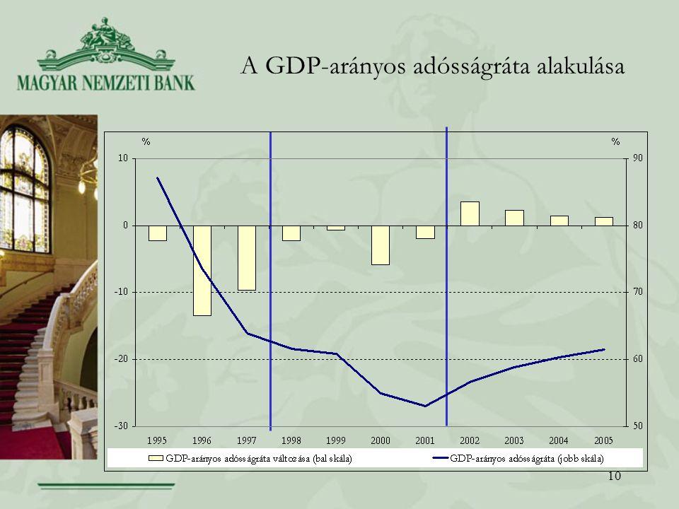 A GDP-arányos adósságráta alakulása