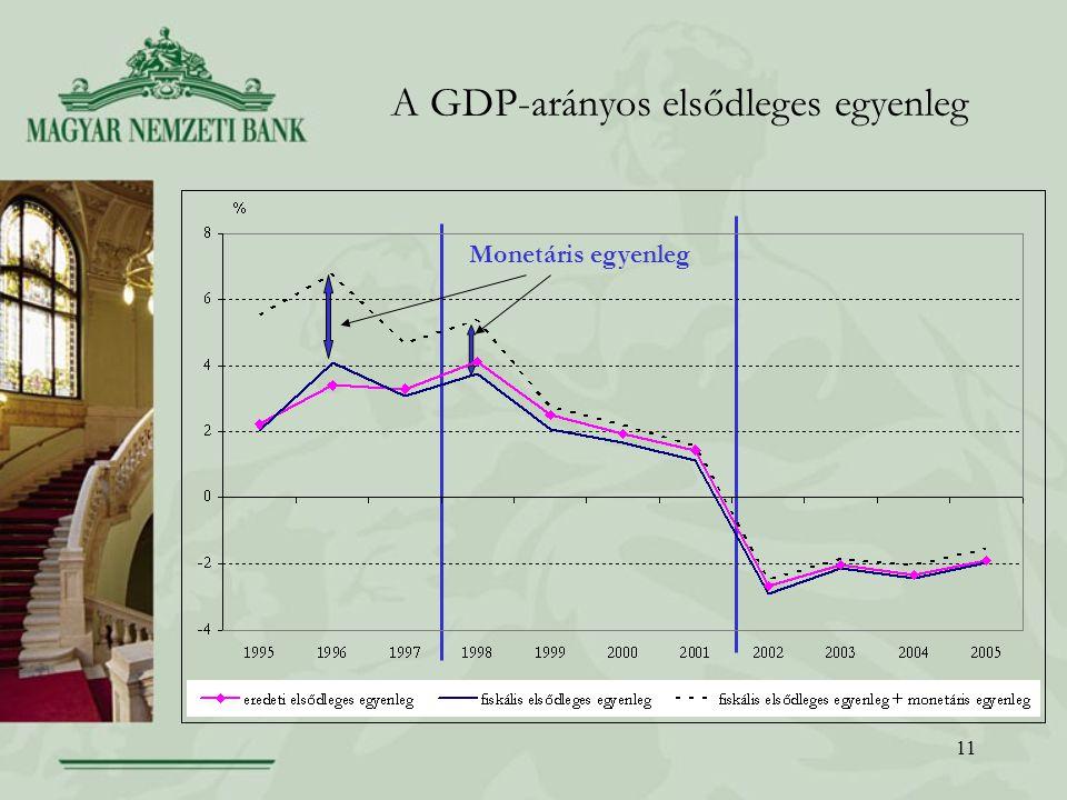A GDP-arányos elsődleges egyenleg