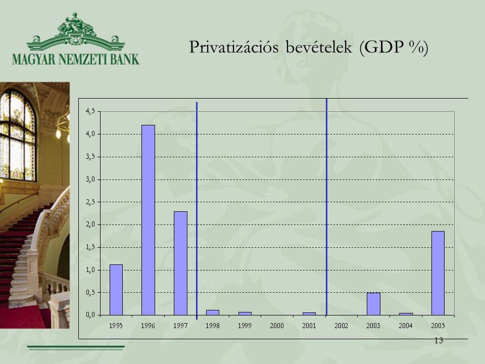 Privatizációs bevételek (GDP %)