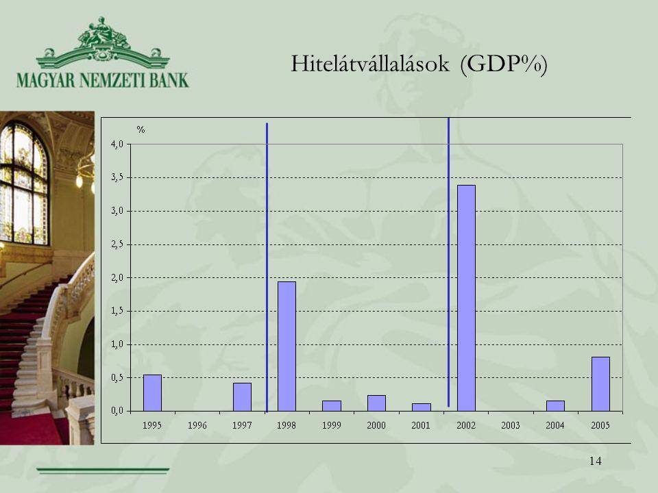 Hitelátvállalások (GDP%)