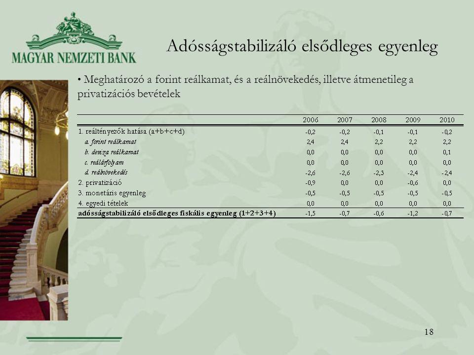 Adósságstabilizáló elsődleges egyenleg