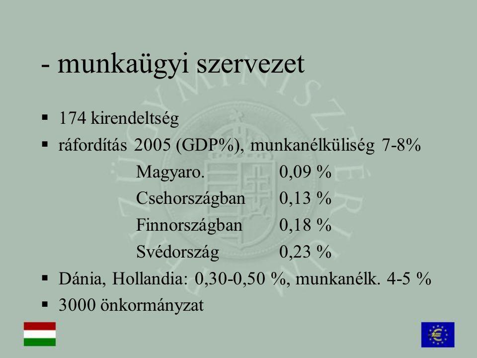 - munkaügyi szervezet 174 kirendeltség