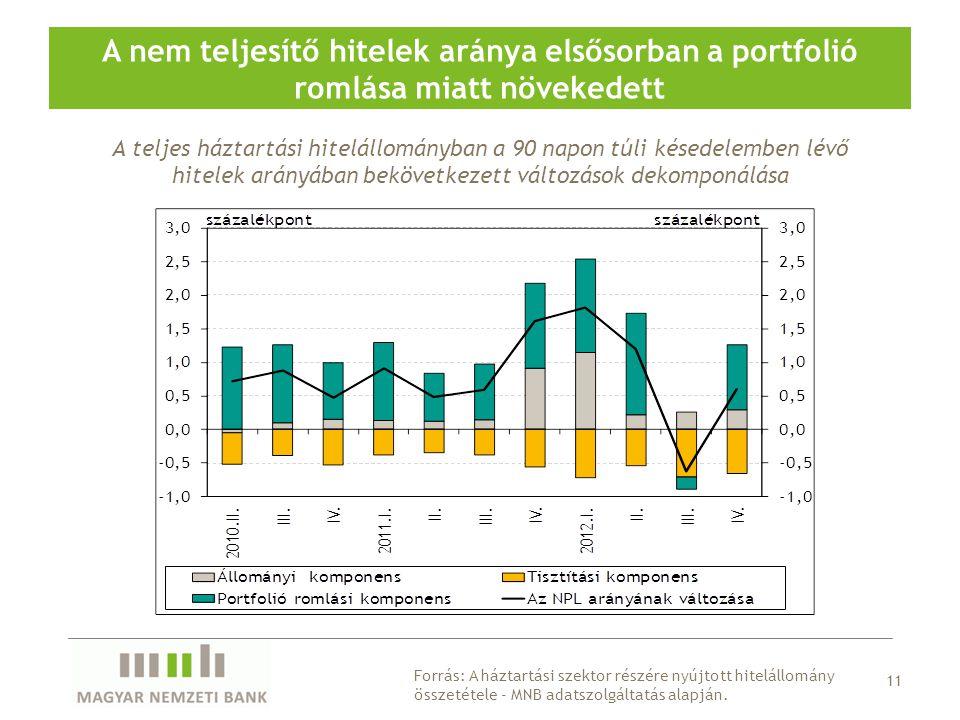 A nem teljesítő hitelek aránya elsősorban a portfolió romlása miatt növekedett