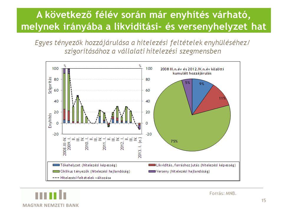 A következő félév során már enyhítés várható, melynek irányába a likviditási- és versenyhelyzet hat