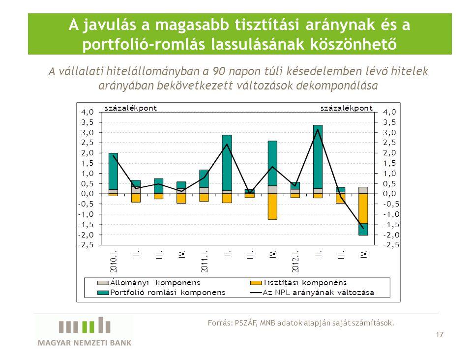 A javulás a magasabb tisztítási aránynak és a portfolió-romlás lassulásának köszönhető