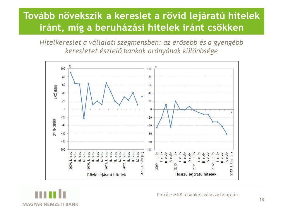 Tovább növekszik a kereslet a rövid lejáratú hitelek iránt, míg a beruházási hitelek iránt csökken
