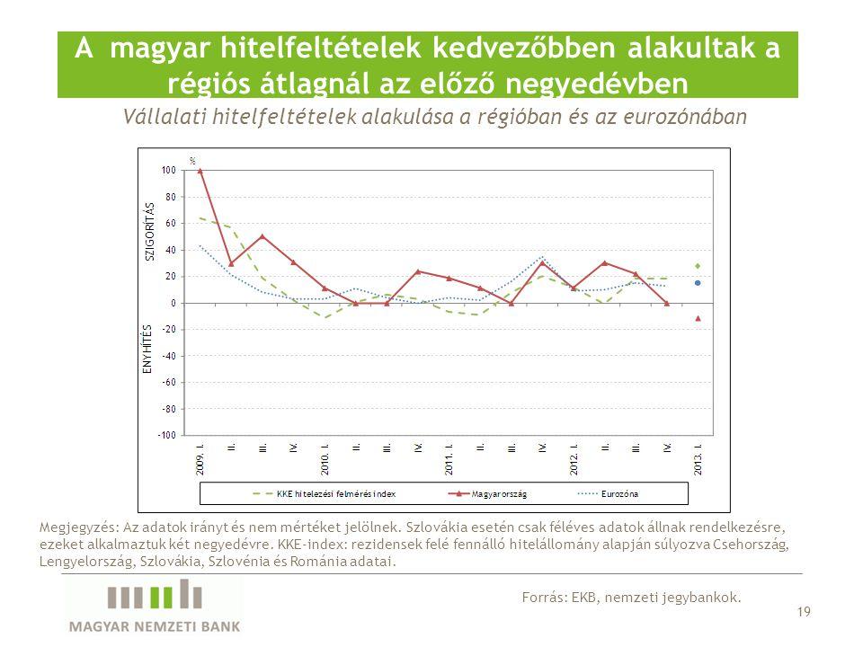 Vállalati hitelfeltételek alakulása a régióban és az eurozónában