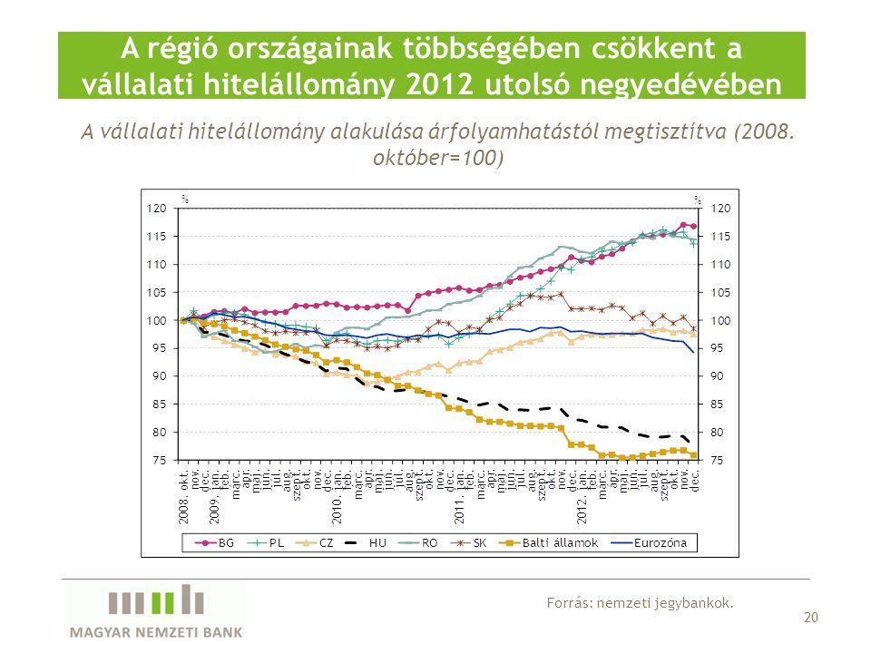 A régió országainak többségében csökkent a vállalati hitelállomány 2012 utolsó negyedévében