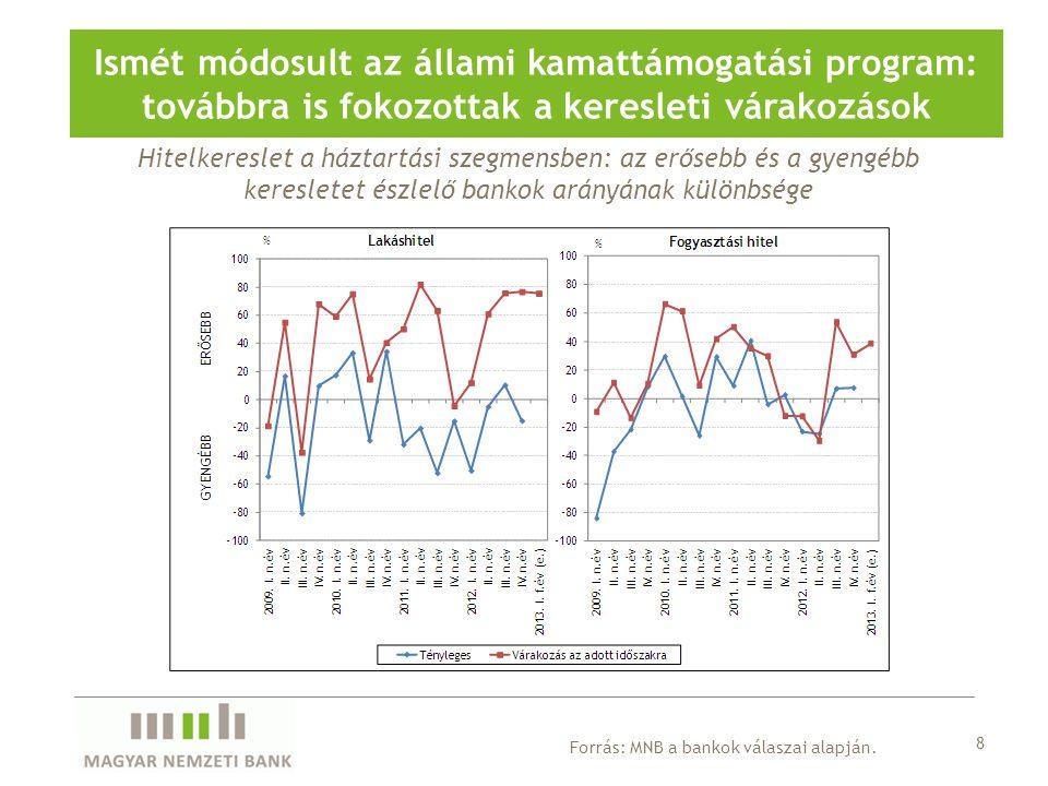 Ismét módosult az állami kamattámogatási program: továbbra is fokozottak a keresleti várakozások