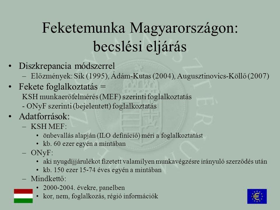 Feketemunka Magyarországon: becslési eljárás