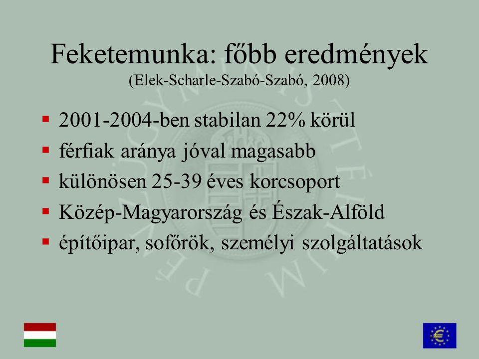 Feketemunka: főbb eredmények (Elek-Scharle-Szabó-Szabó, 2008)