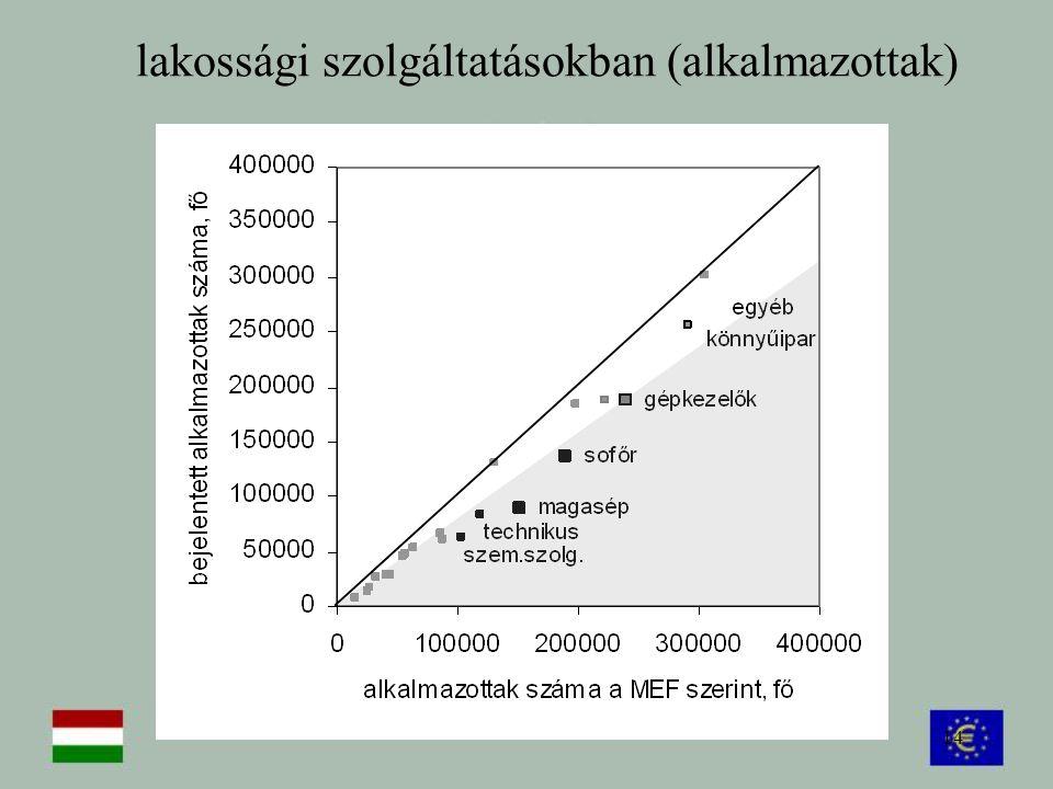 lakossági szolgáltatásokban (alkalmazottak)