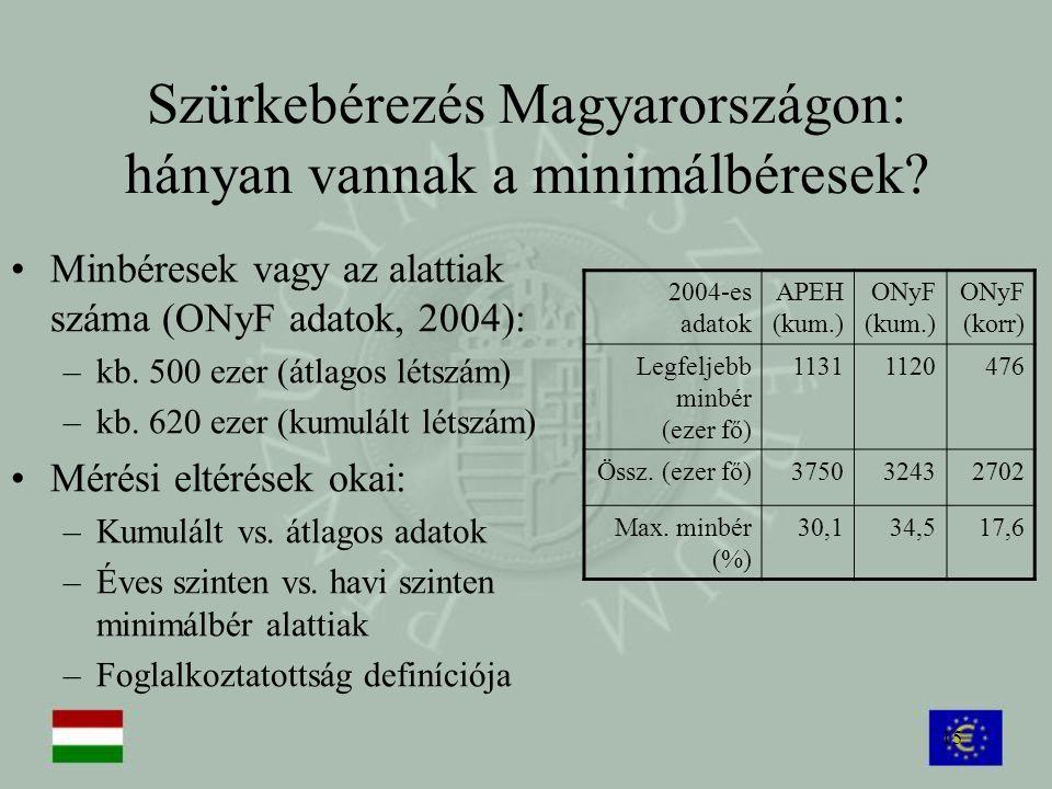 Szürkebérezés Magyarországon: hányan vannak a minimálbéresek