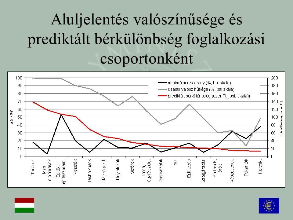 Aluljelentés valószínűsége és prediktált bérkülönbség foglalkozási csoportonként