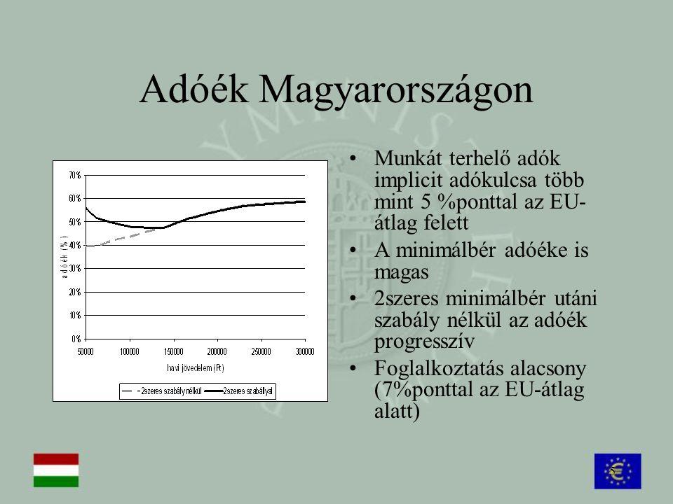 Adóék Magyarországon Munkát terhelő adók implicit adókulcsa több mint 5 %ponttal az EU-átlag felett.