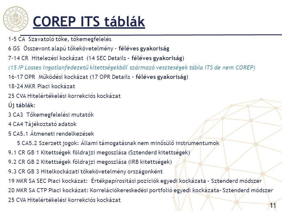COREP ITS táblák 11 1-5 CA Szavatoló tőke, tőkemegfelelés