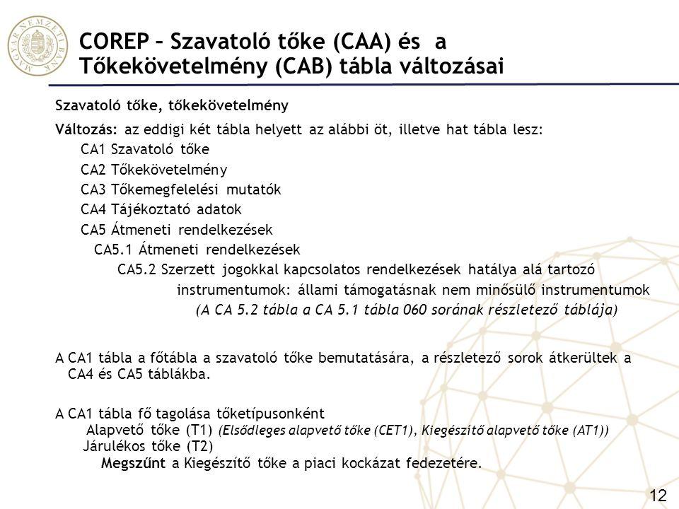 COREP – Szavatoló tőke (CAA) és a Tőkekövetelmény (CAB) tábla változásai
