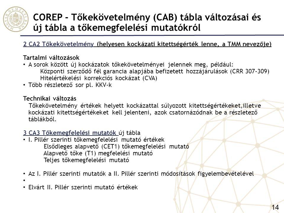 COREP - Tőkekövetelmény (CAB) tábla változásai és új tábla a tőkemegfelelési mutatókról