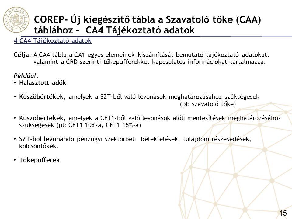 COREP- Új kiegészítő tábla a Szavatoló tőke (CAA) táblához – CA4 Tájékoztató adatok