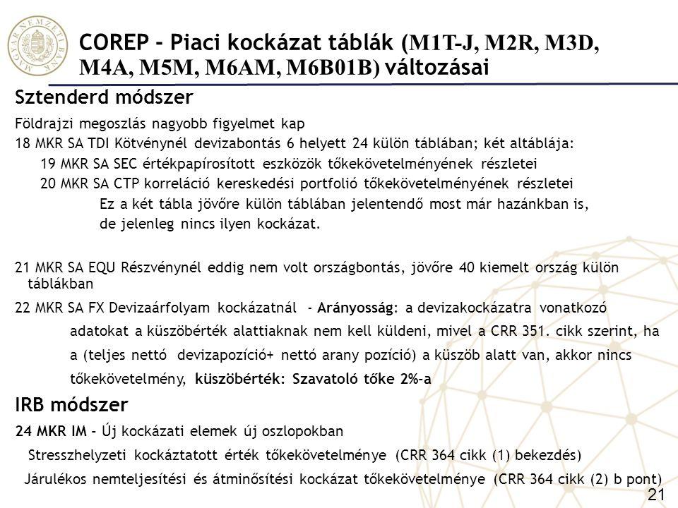 COREP - Piaci kockázat táblák (M1T-J, M2R, M3D, M4A, M5M, M6AM, M6B01B) változásai
