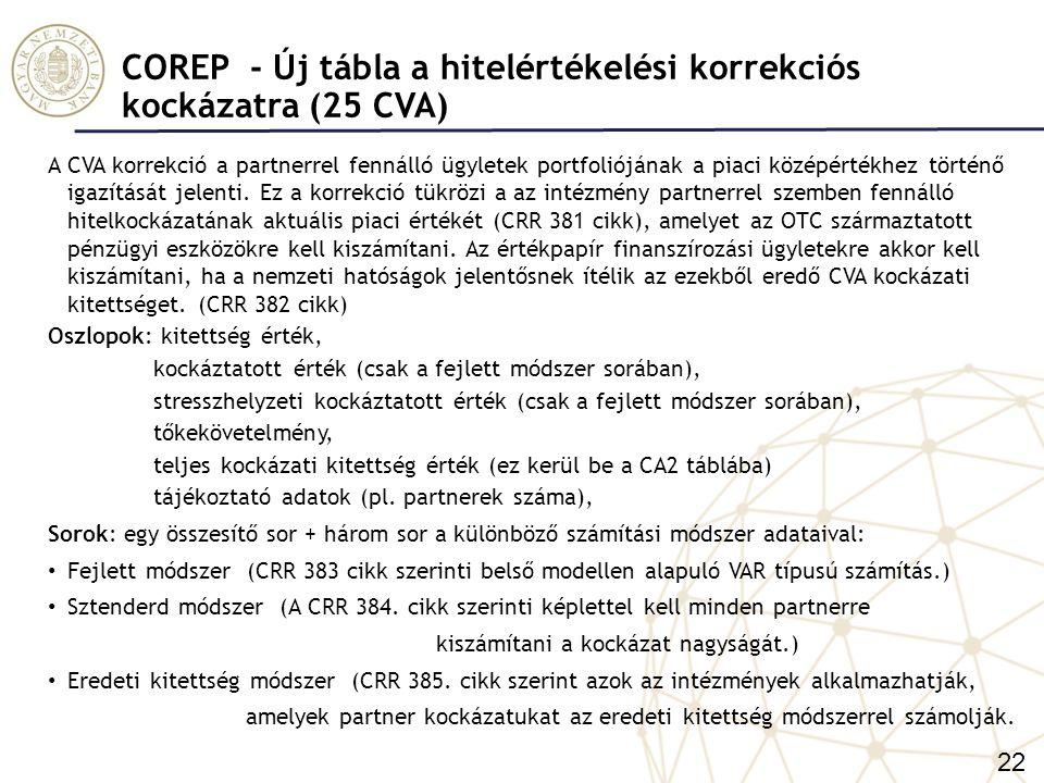COREP - Új tábla a hitelértékelési korrekciós kockázatra (25 CVA)