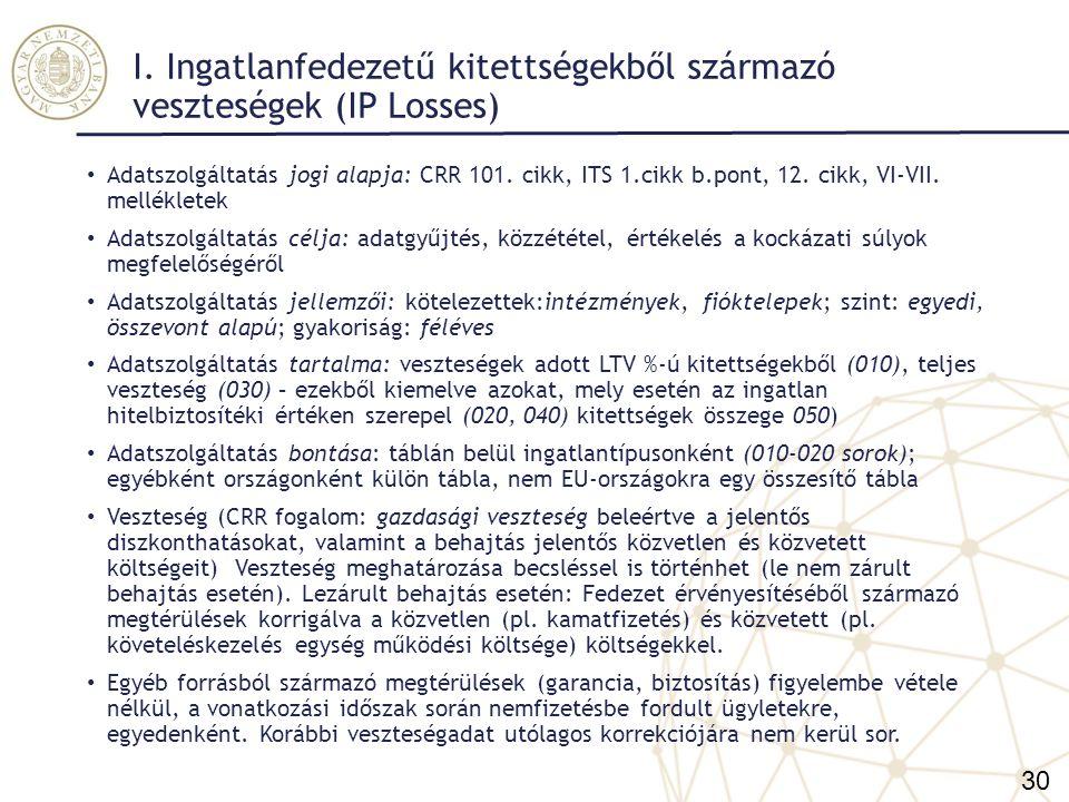 I. Ingatlanfedezetű kitettségekből származó veszteségek (IP Losses)