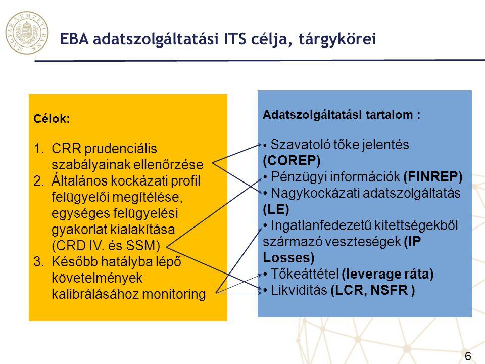 EBA adatszolgáltatási ITS célja, tárgykörei