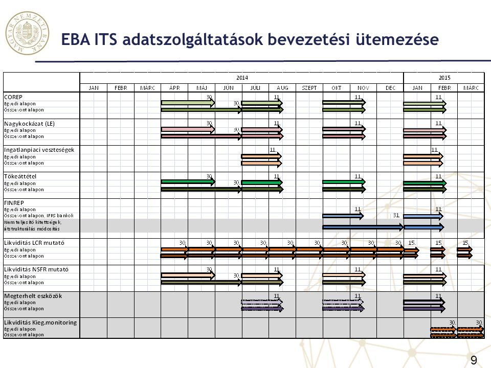 EBA ITS adatszolgáltatások bevezetési ütemezése
