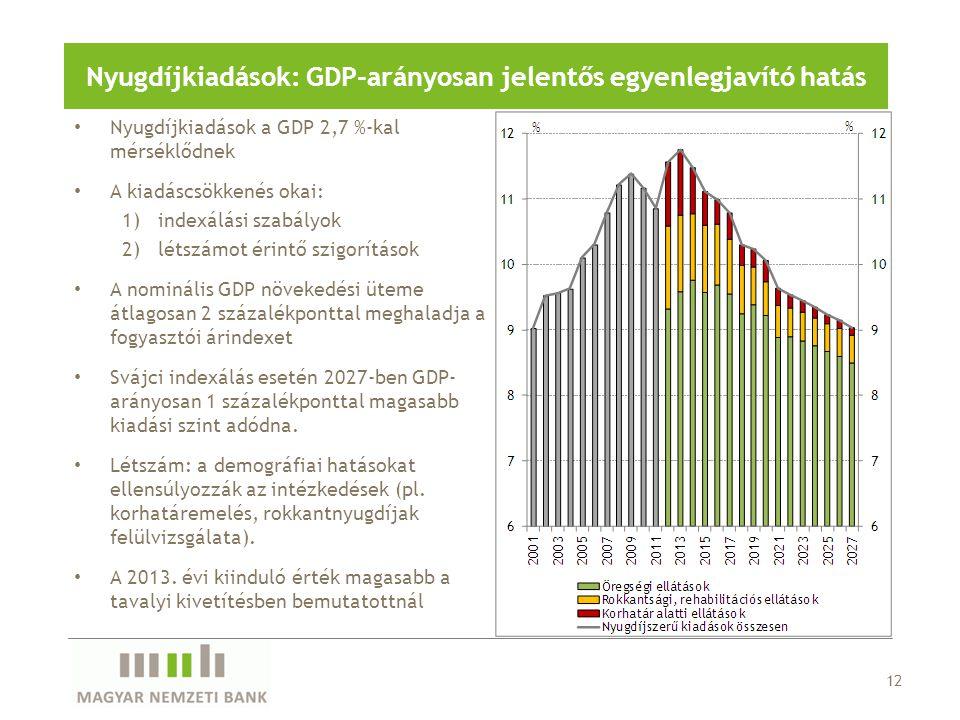 Nyugdíjkiadások: GDP-arányosan jelentős egyenlegjavító hatás